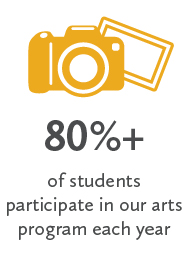 80%+ of students participate in our arts program each year