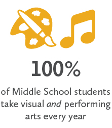100% of Middle School students take visual and performing arts every year